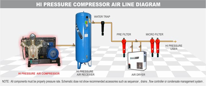 HiPressureCompressorAirLineDiagram